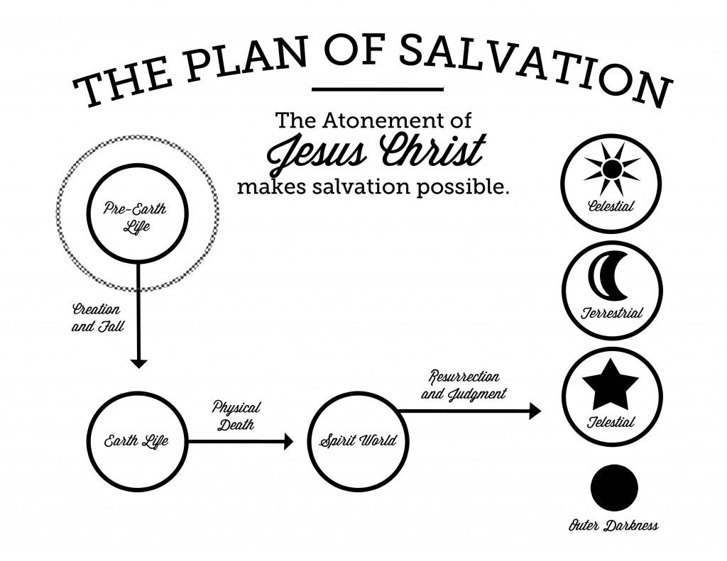 The Plan Of Salvation Printable The Mormon Home The Mormon Home