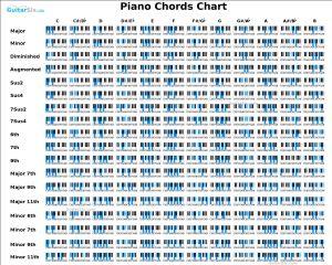 Piano Chord Chart | piano | Pinterest | Pianos, Easy piano