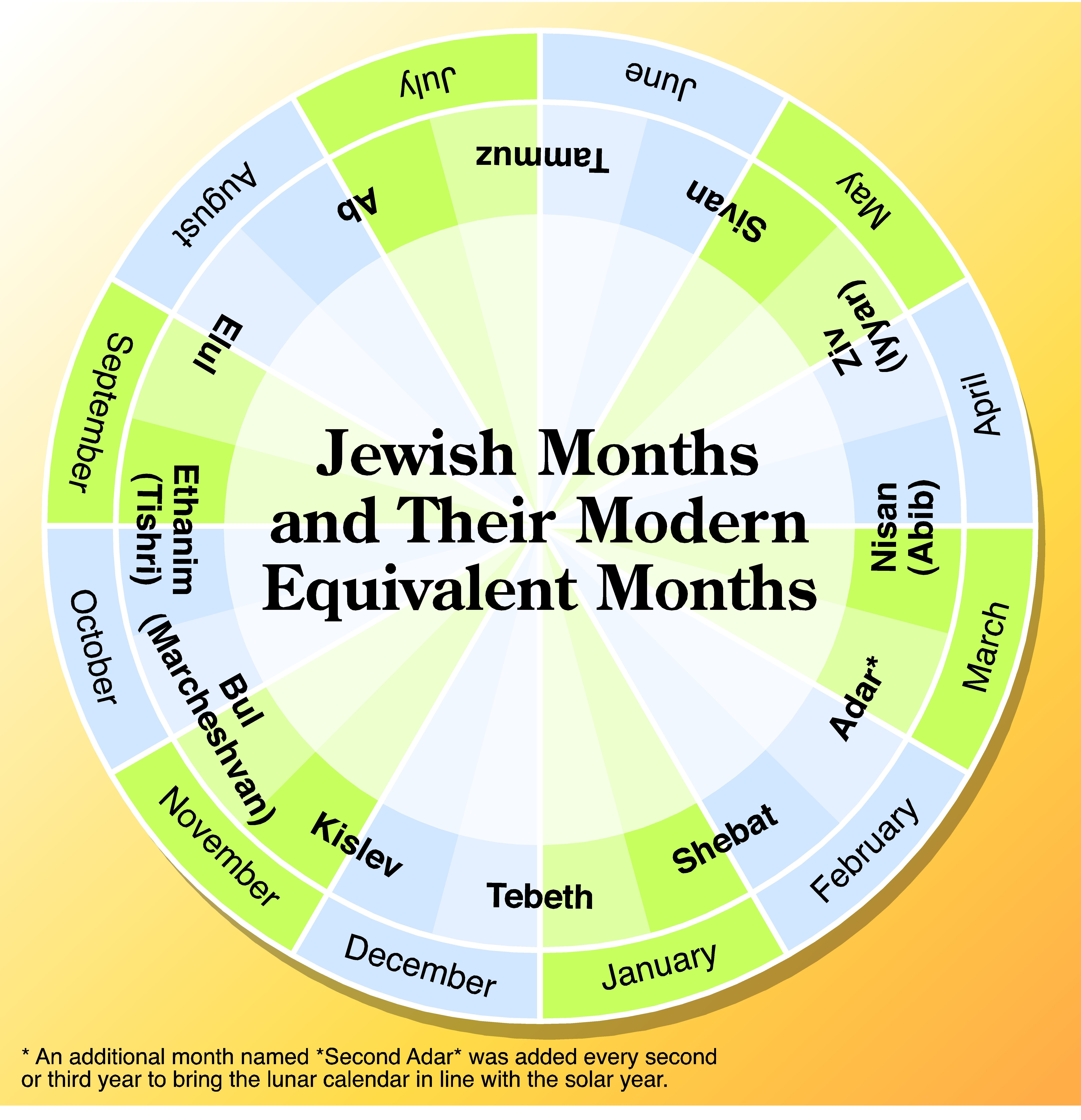 Ever Wondered How The Jewish Months Line Up With The