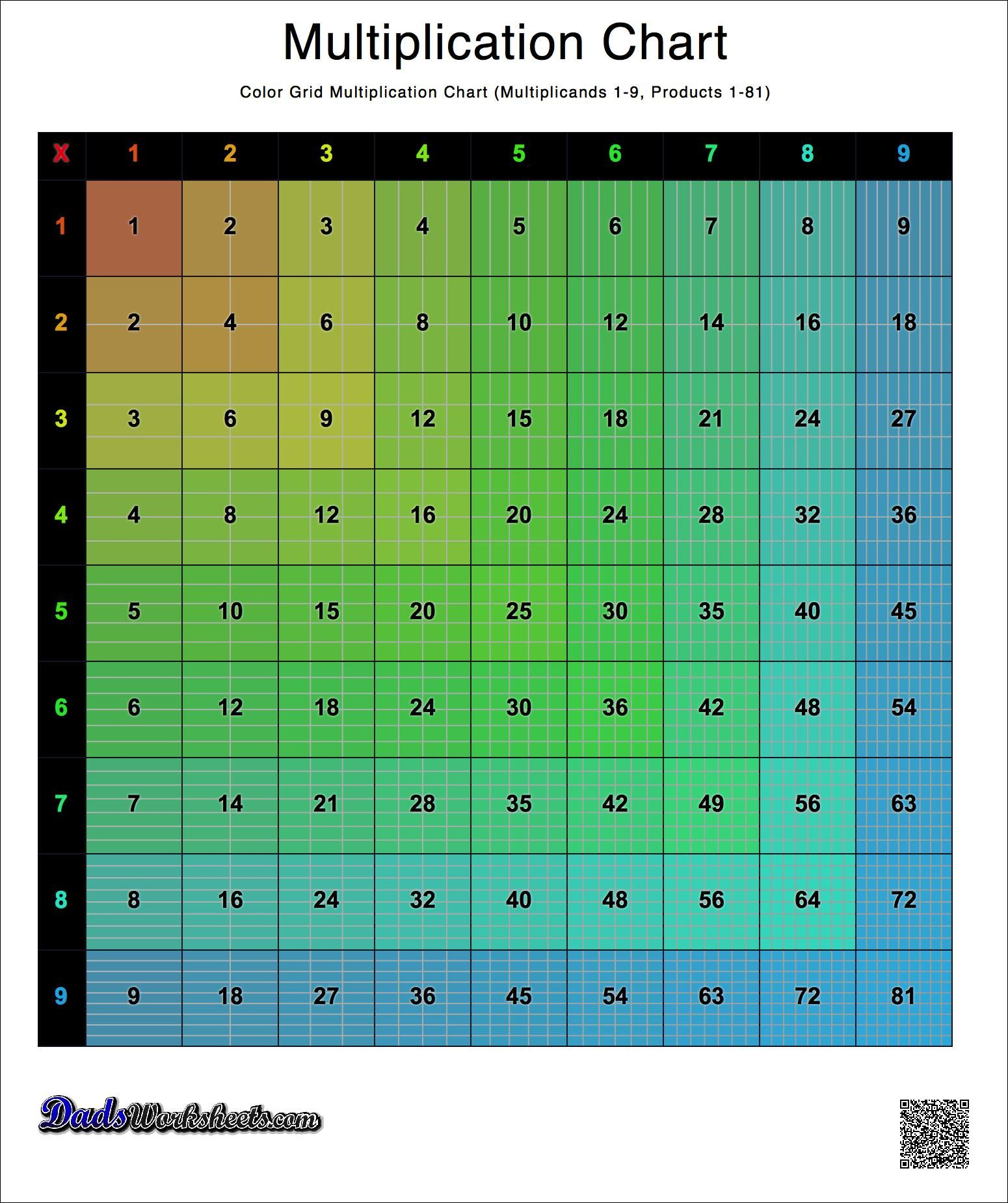 Colored Grid Multiplication Chart Versions With 1 9 1 10 1 12 And 1 15 Many Other Layouts