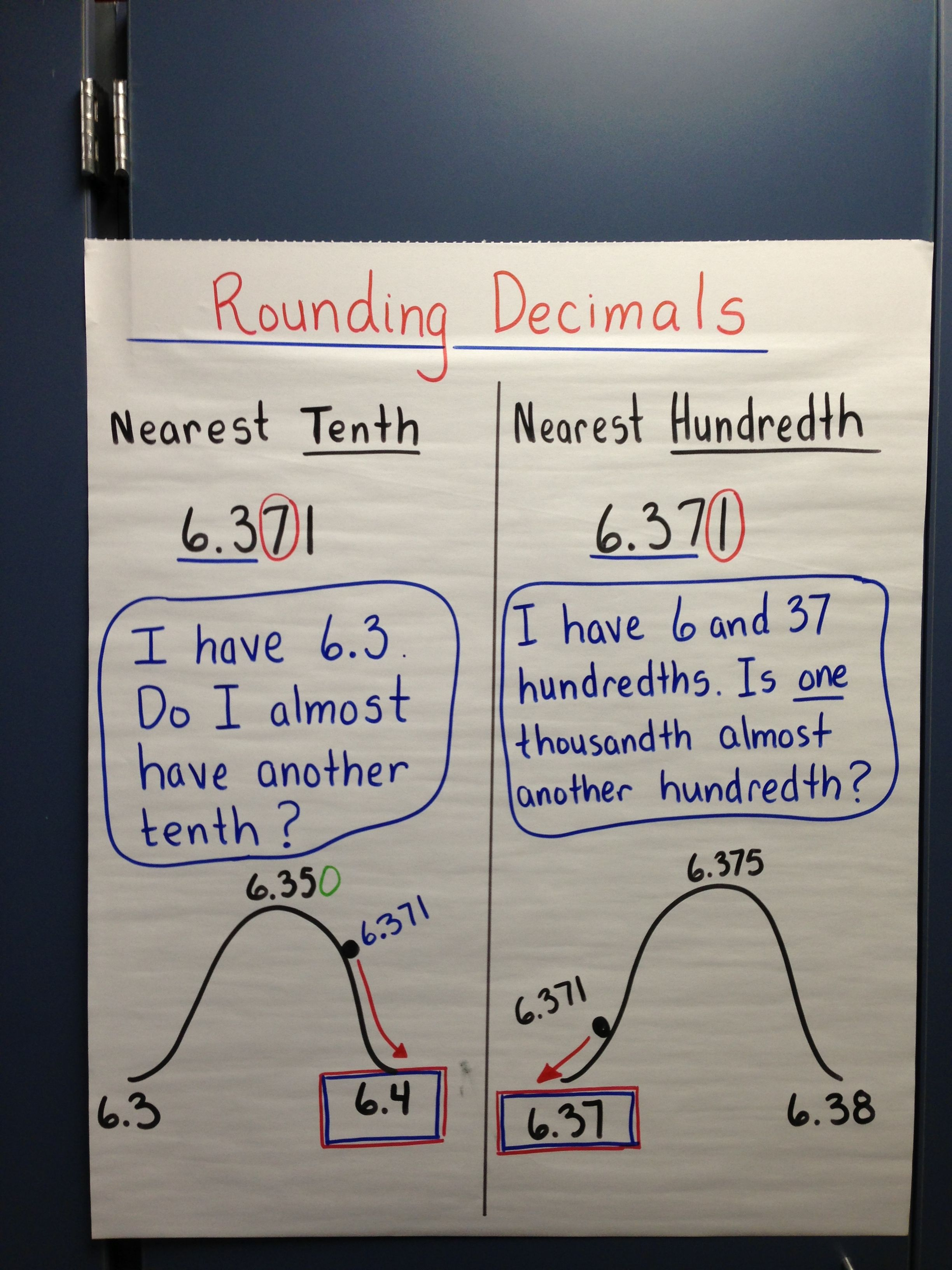 Rounding Decimals I Like The Visual