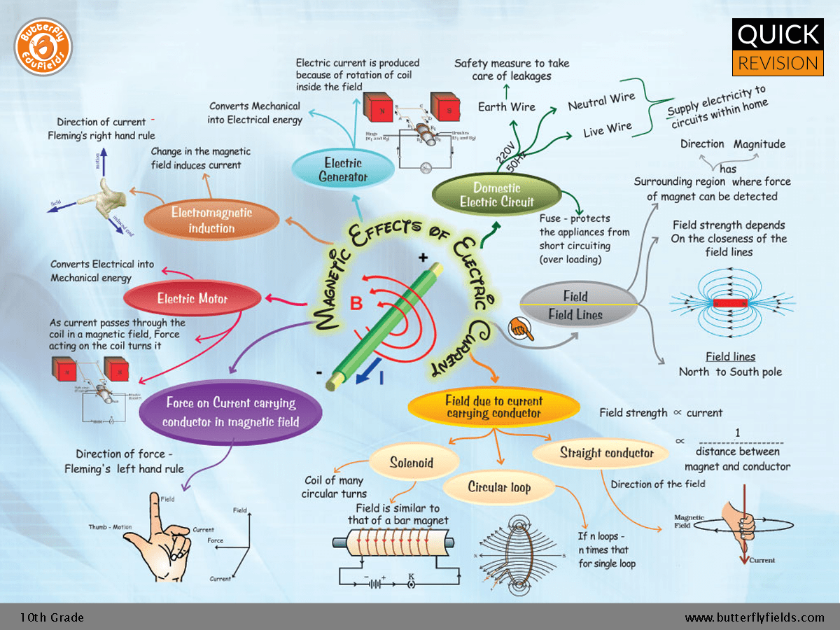 This Concept Map On Magnetic Effects Of Electric Current