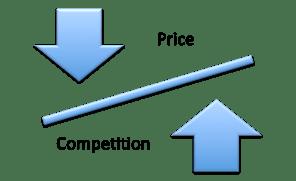 Картинки по запросу price competition