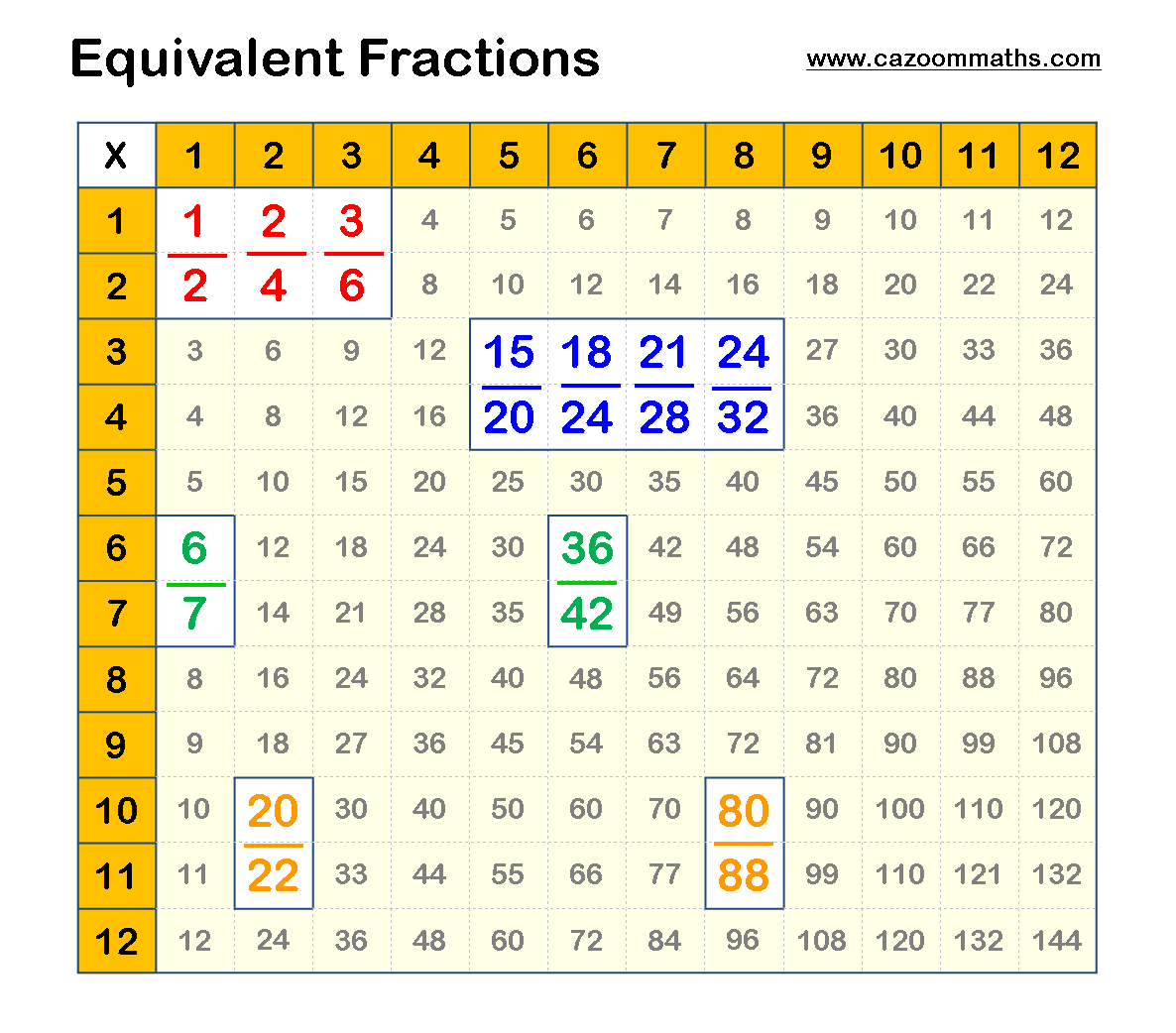 Equivalent Fractions Example