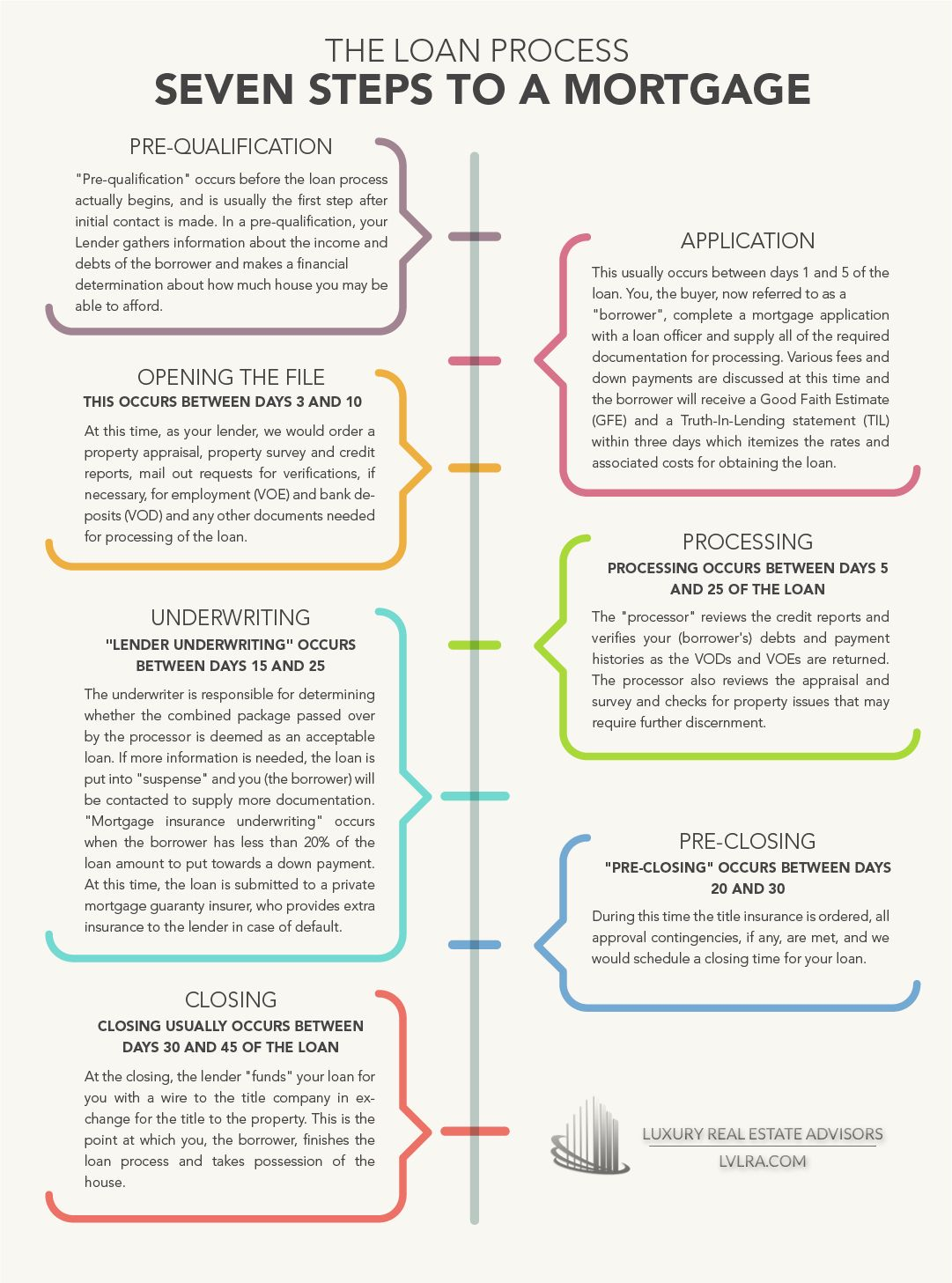 Seven Steps To A Mortgage