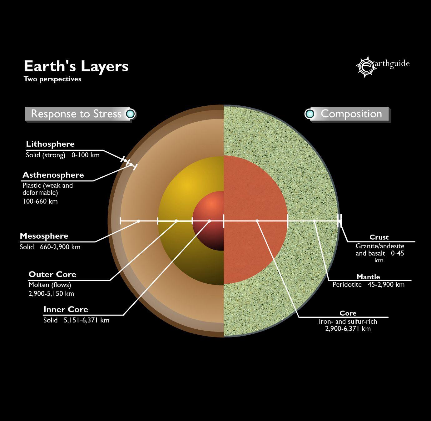 Mechanical Layers Of Earth