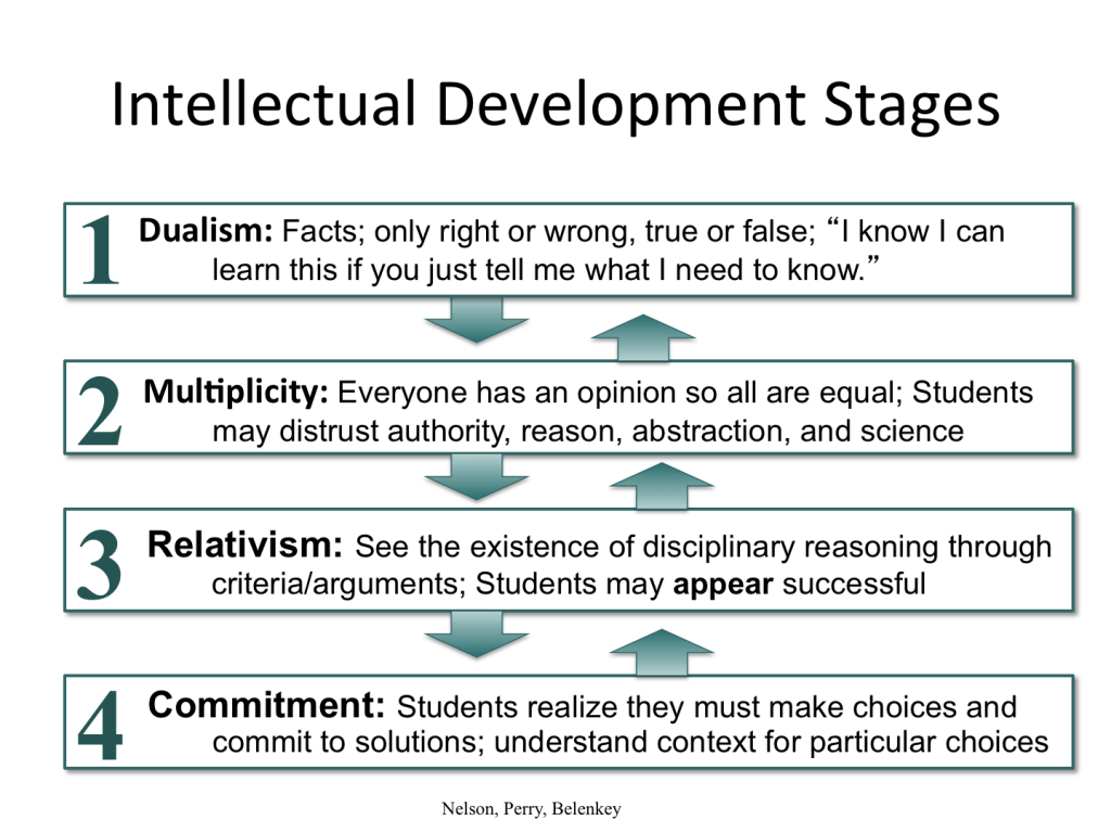 William Perry S Theory Of Intellectual Development Dr