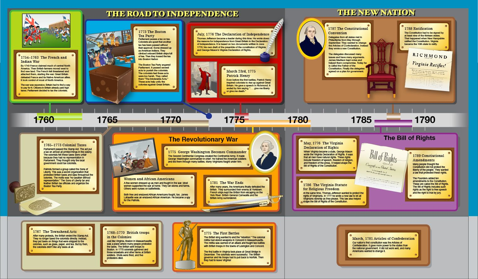 Revolutionary War Timeline
