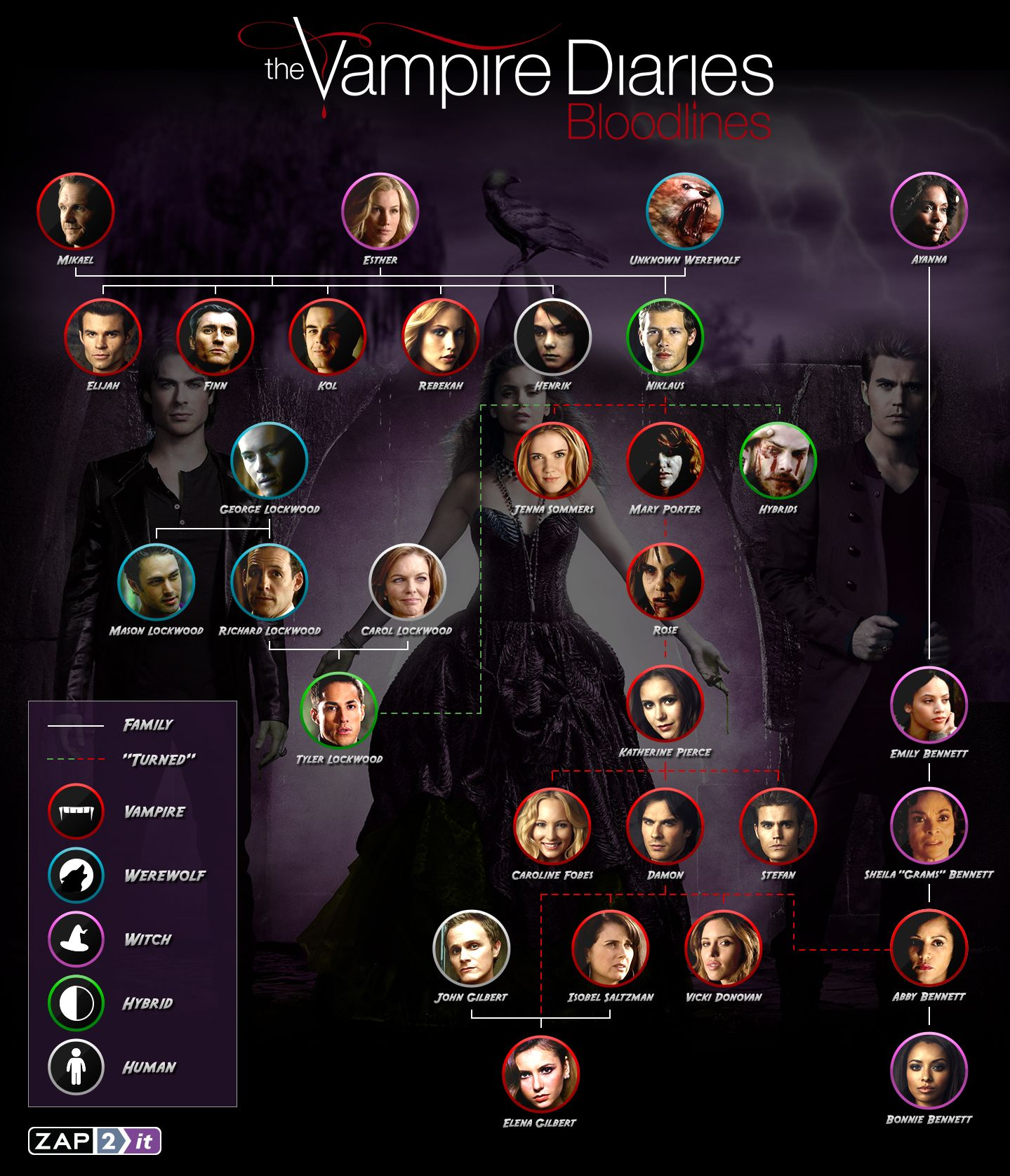 The Vampire Diaries Bloodlines Get To Know The Complicated Family Tree With Our Infographic