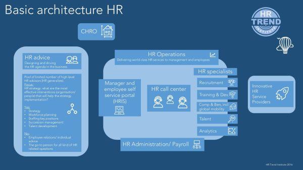 Basic Architecture HR | HR Trend Institute