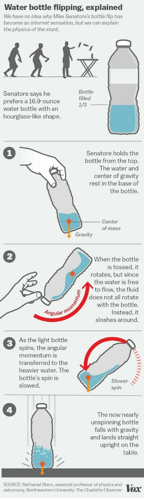 Why Is Sky Blue Simple Science Video Bottle Science F Ir