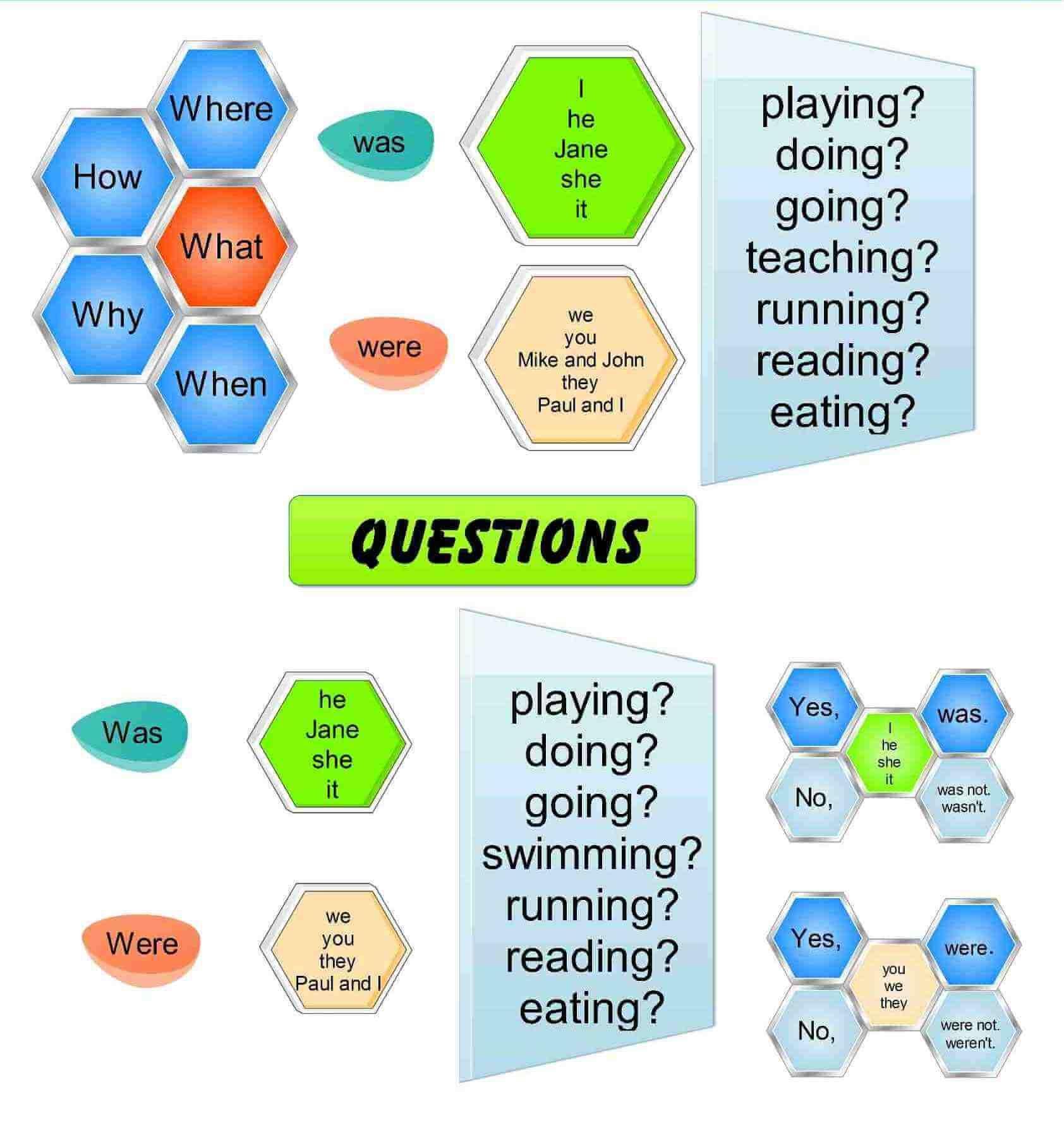 Past Continuous Tense Questions