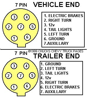 Trailer Wiring Diagram on Trailer Light Wiring Typical