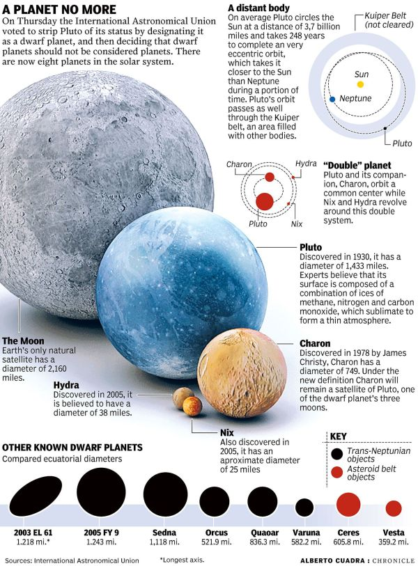 Graphic comparing the size of Pluto and its companions ...