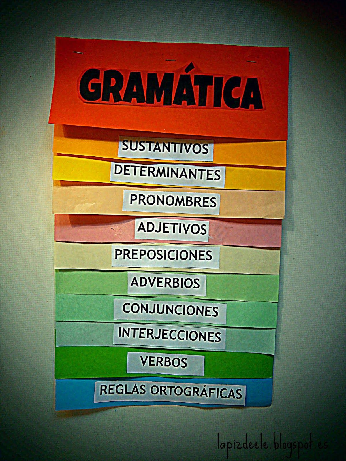 Actividades De E Le Chuletas I Grammar Flipbook