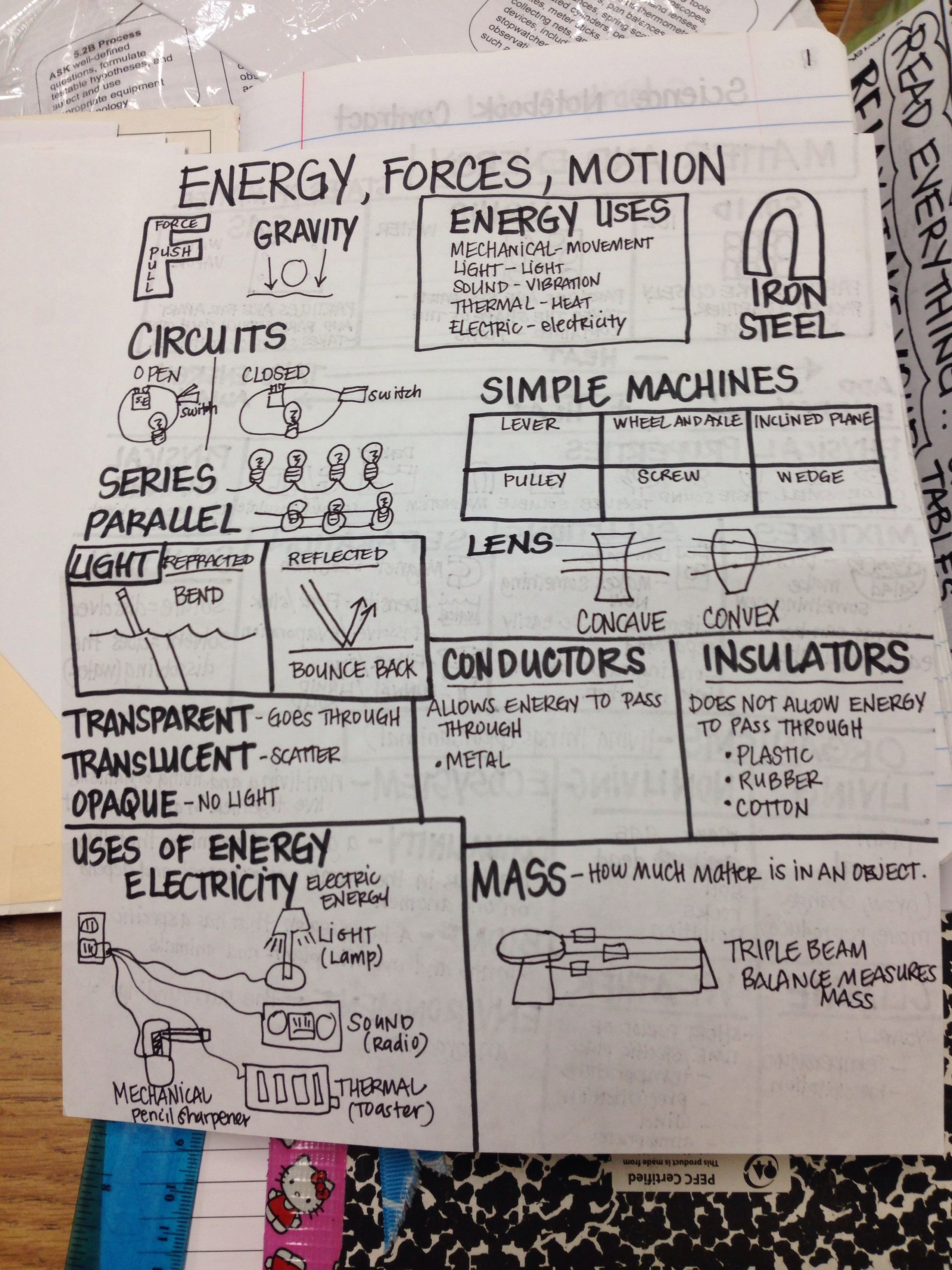 Staar Science Student Review Sheet 3 I Have Students Make To Prepare For 5th Grade Staar