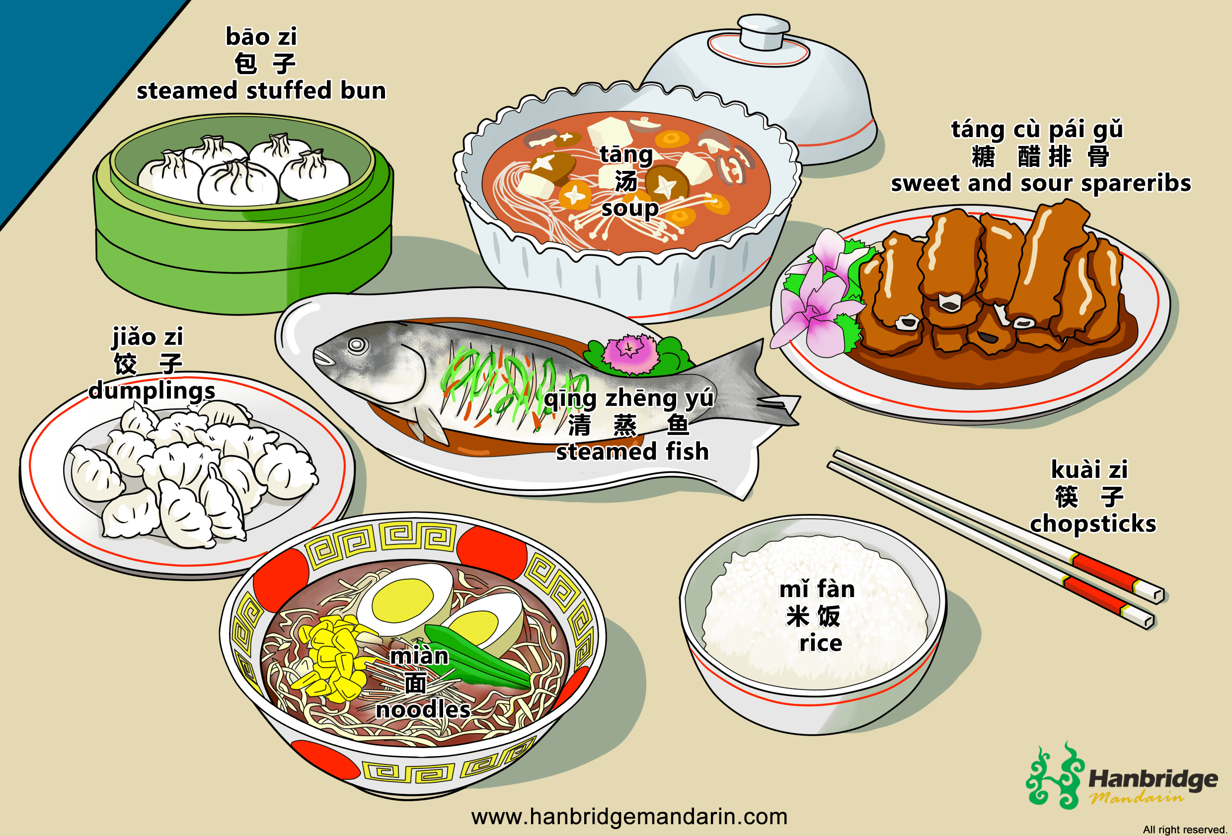 Common Vocabulary Of Chinese Food