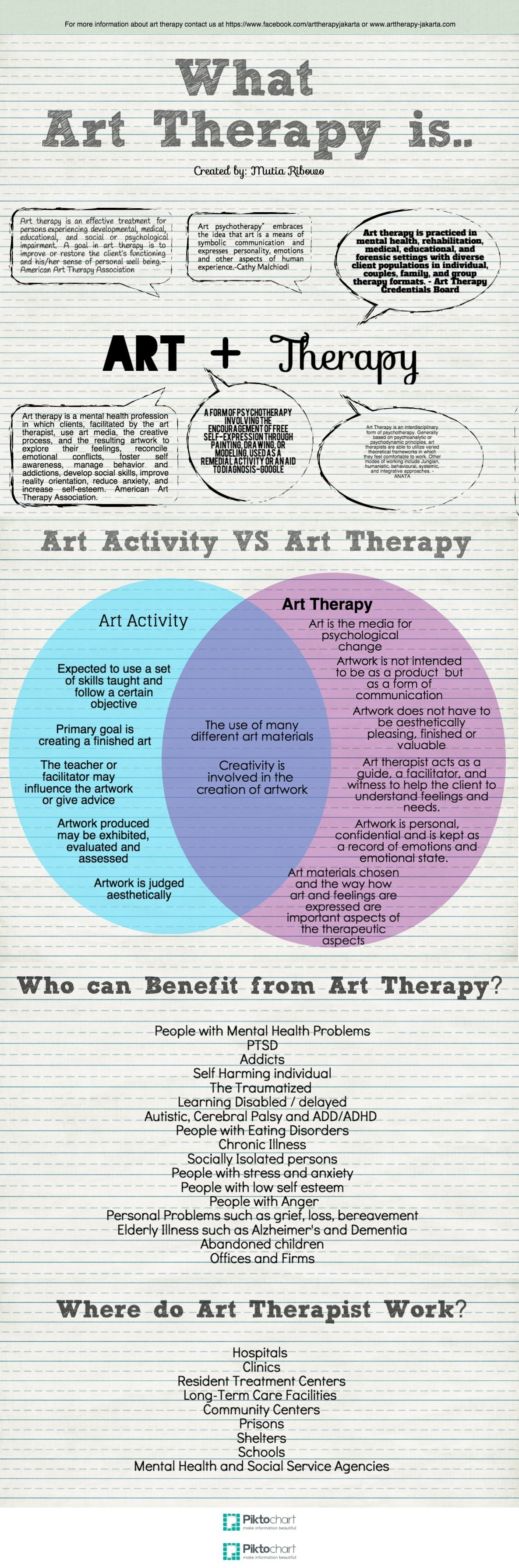 Information About Art Therapy How Art Therapy Differ From Art Activities And Who Can Benefit