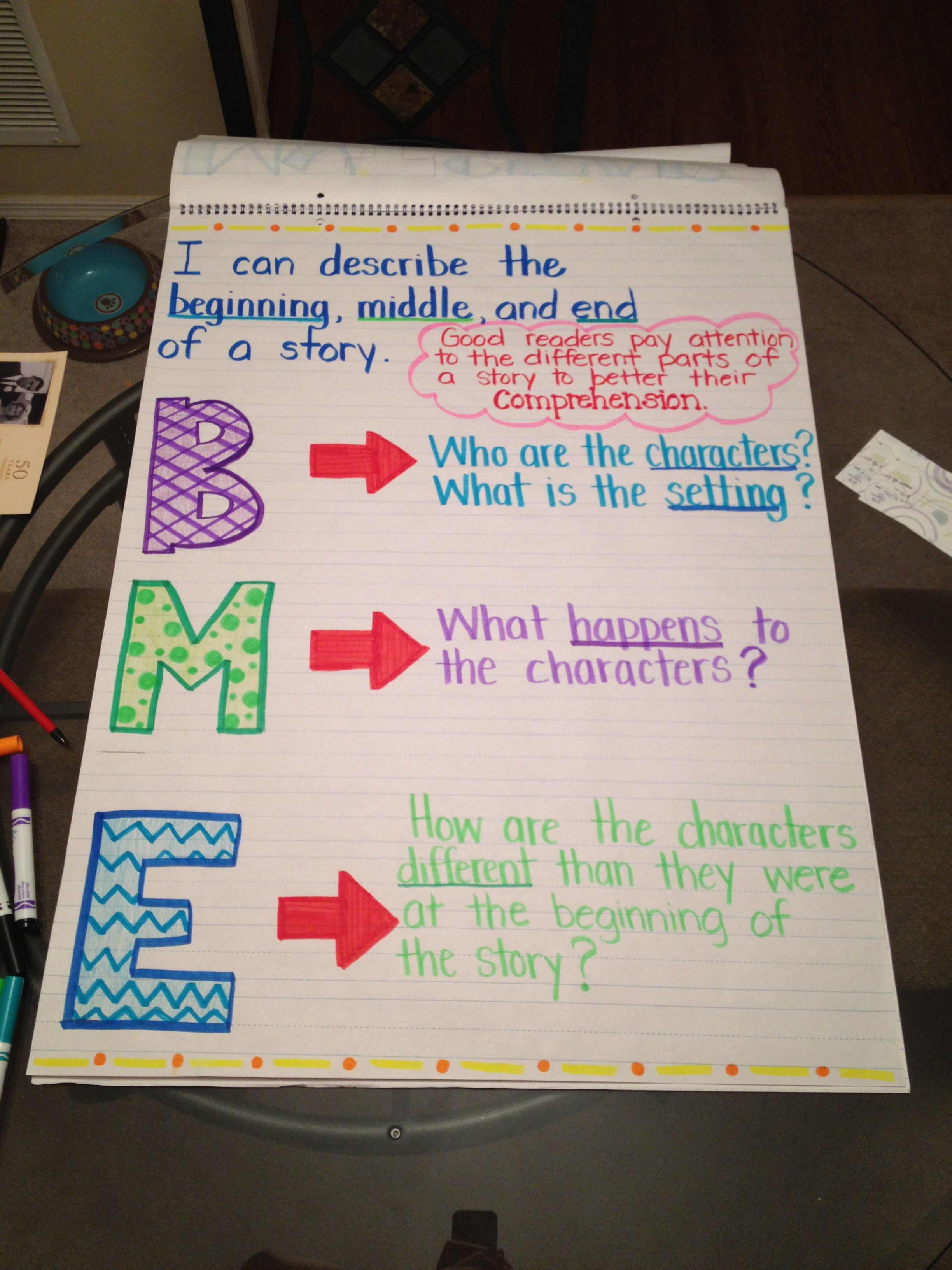 Beginning Middle Amp End Of A Story Anchor Chart
