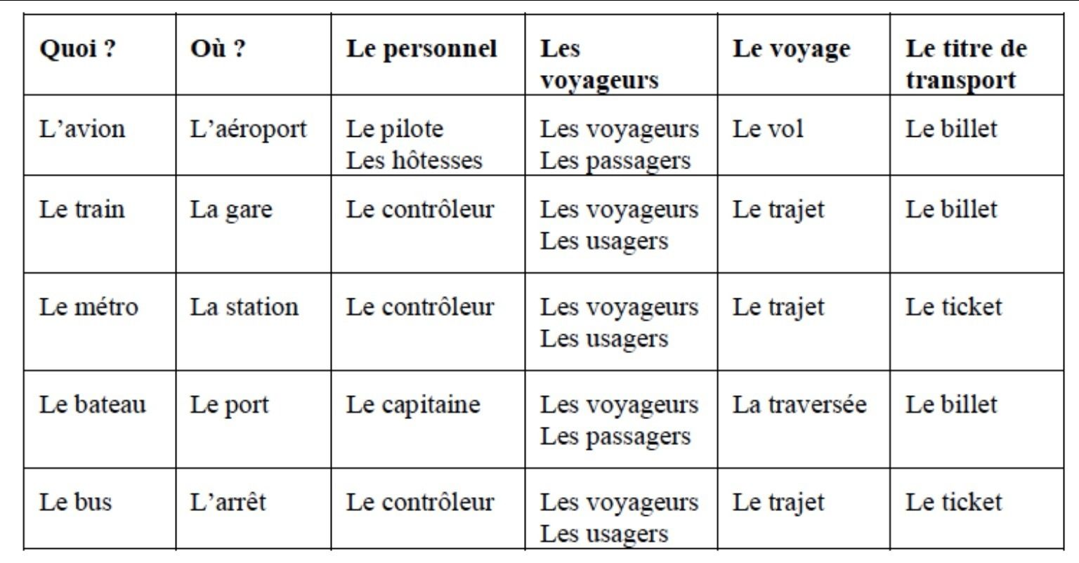 Le Voyage Et Les Moyens De Transport Le Vocabulaire