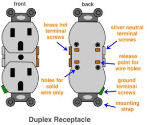 diagram of a duplex receptacle | crafts | Pinterest