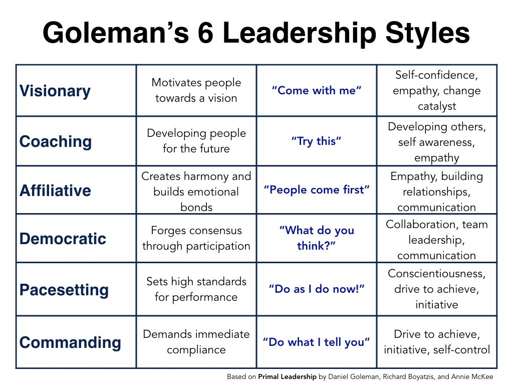 Goleman S 6 Leadership Styles Explained
