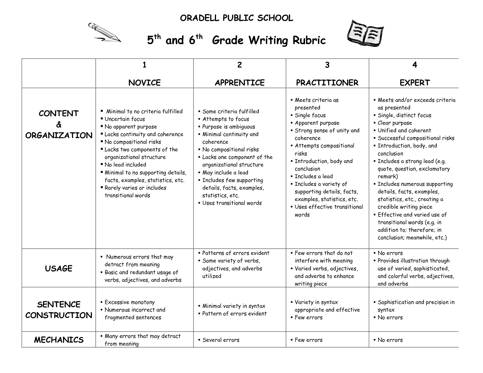 6th Grade Writing Rubrics