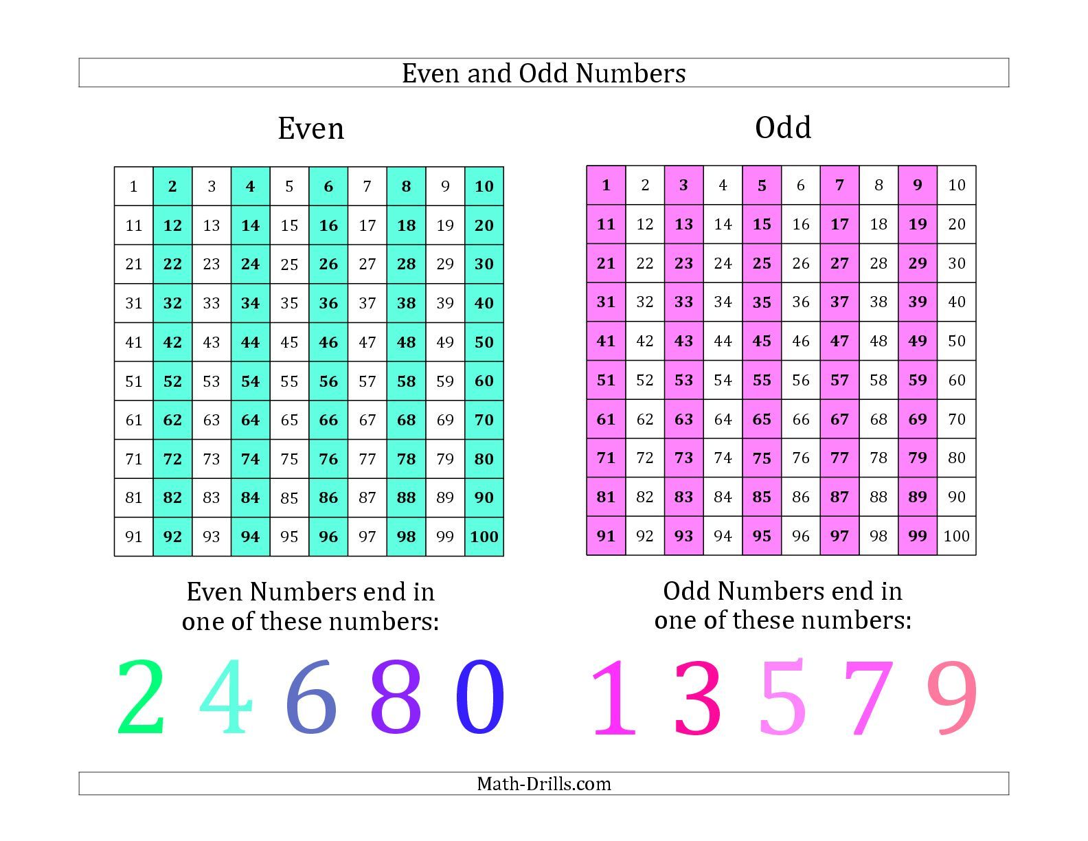 The Even And Odd Numbers Identification Poster Math