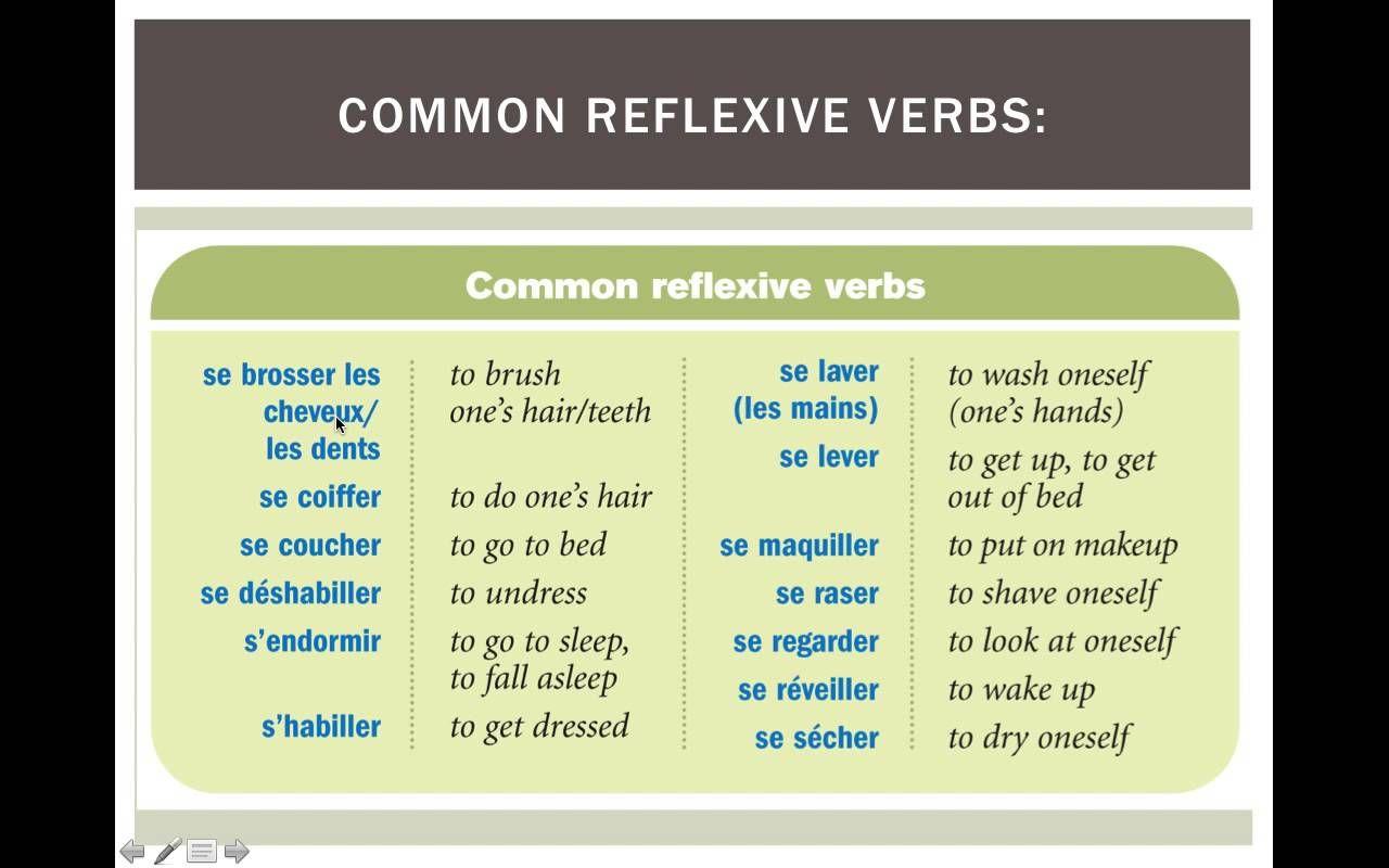 French Reflexive Verbs Worksheet