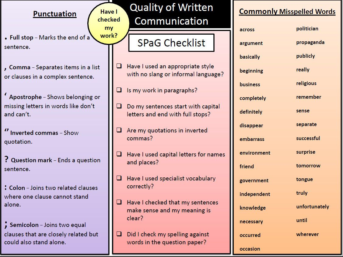 Part Of The Tes Resources Spag Series To Help Improve