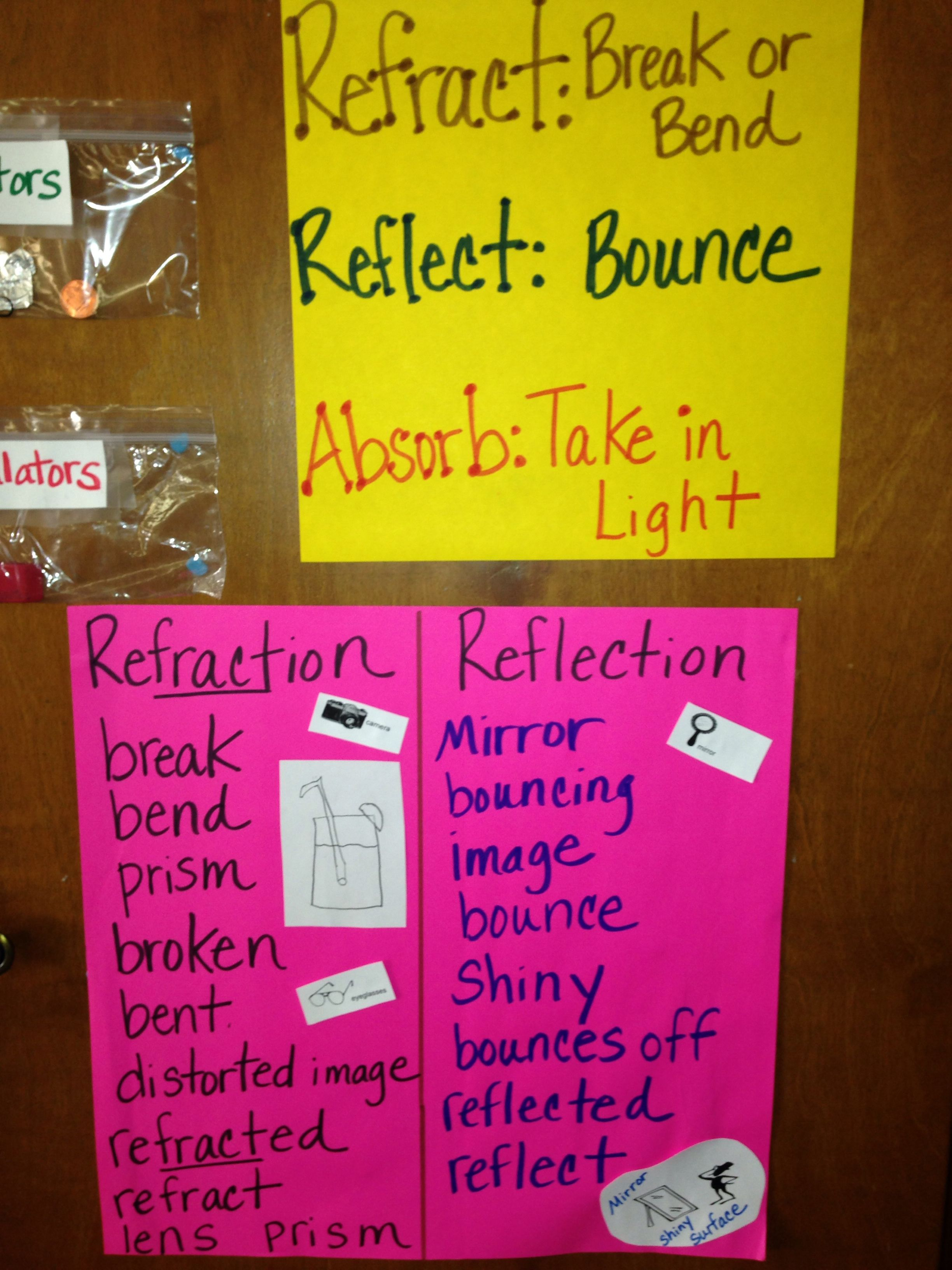 Refraction Reflection Absorption