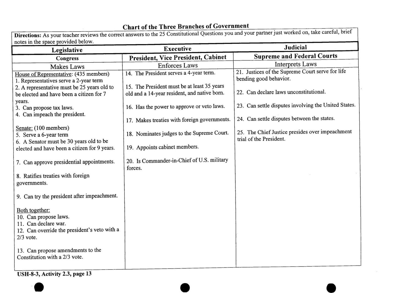 Worksheet 3 Levels Of Government