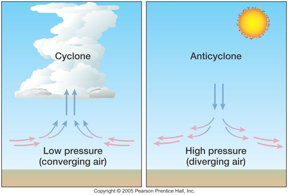 Surface High Pressure Areas Are Associated With Sinking