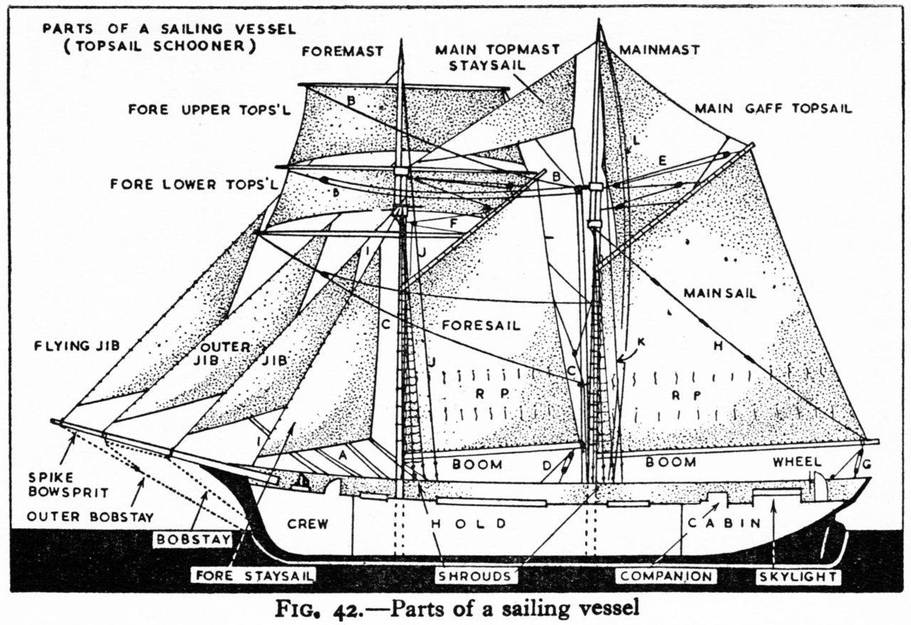 25 Basta Nautical Terms Ideerna P Pinterest
