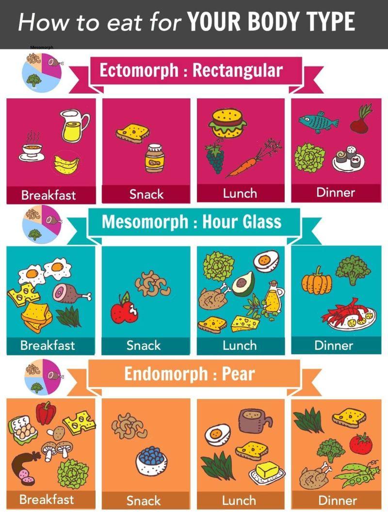 Metabolism Type C Food List