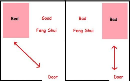 78 Best Images About Style Feng Shui Energy On Pinterest. Feng Shui Bedroom Sleeping Directions   Bedroom Style Ideas