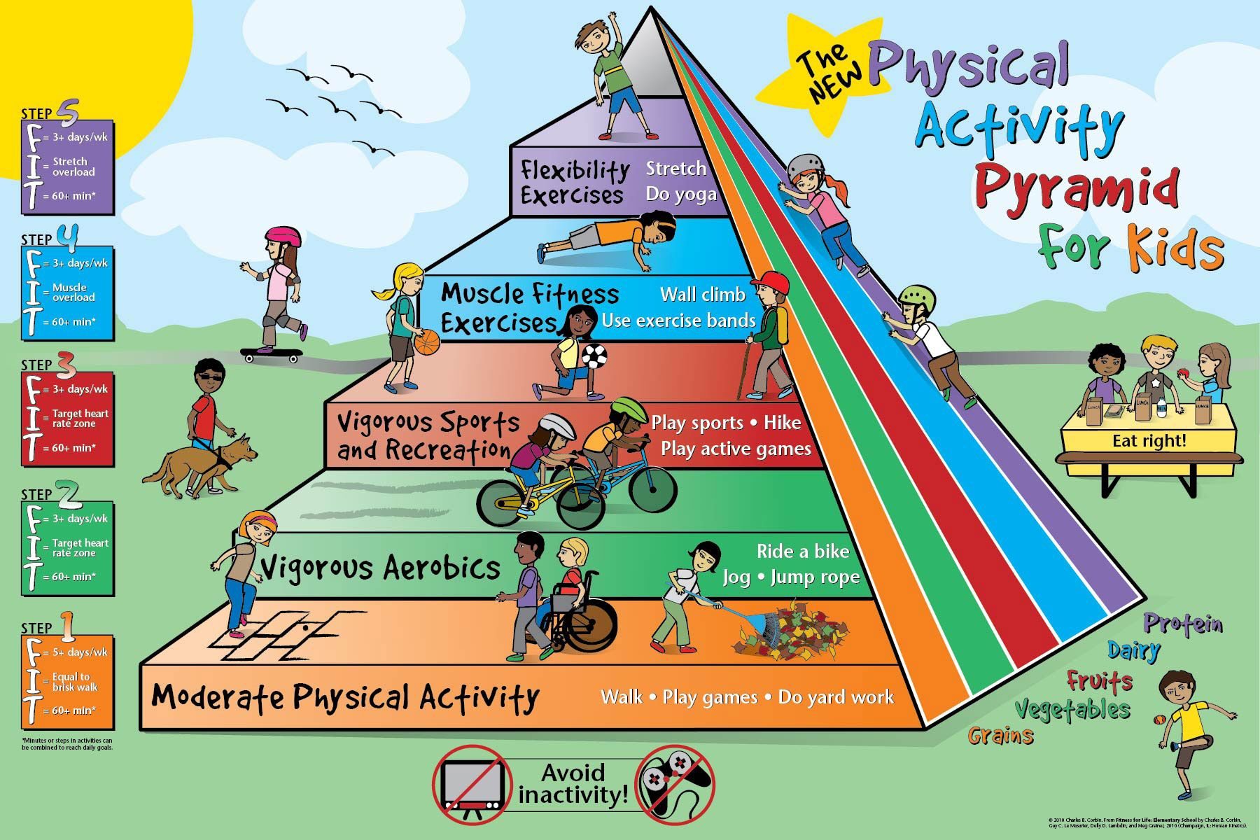 Physical Activity Pyramid For Kids Odpyramid Myplate For Kids Mypyramid
