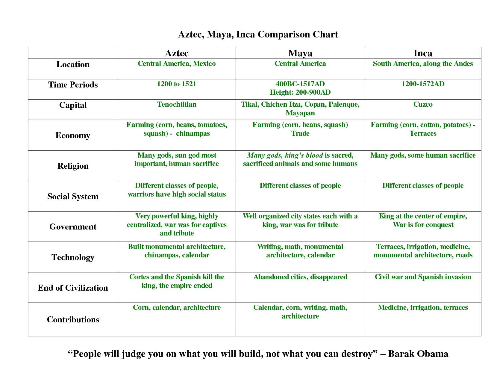 Aztec Calendar Worksheet Printable Printable Worksheets