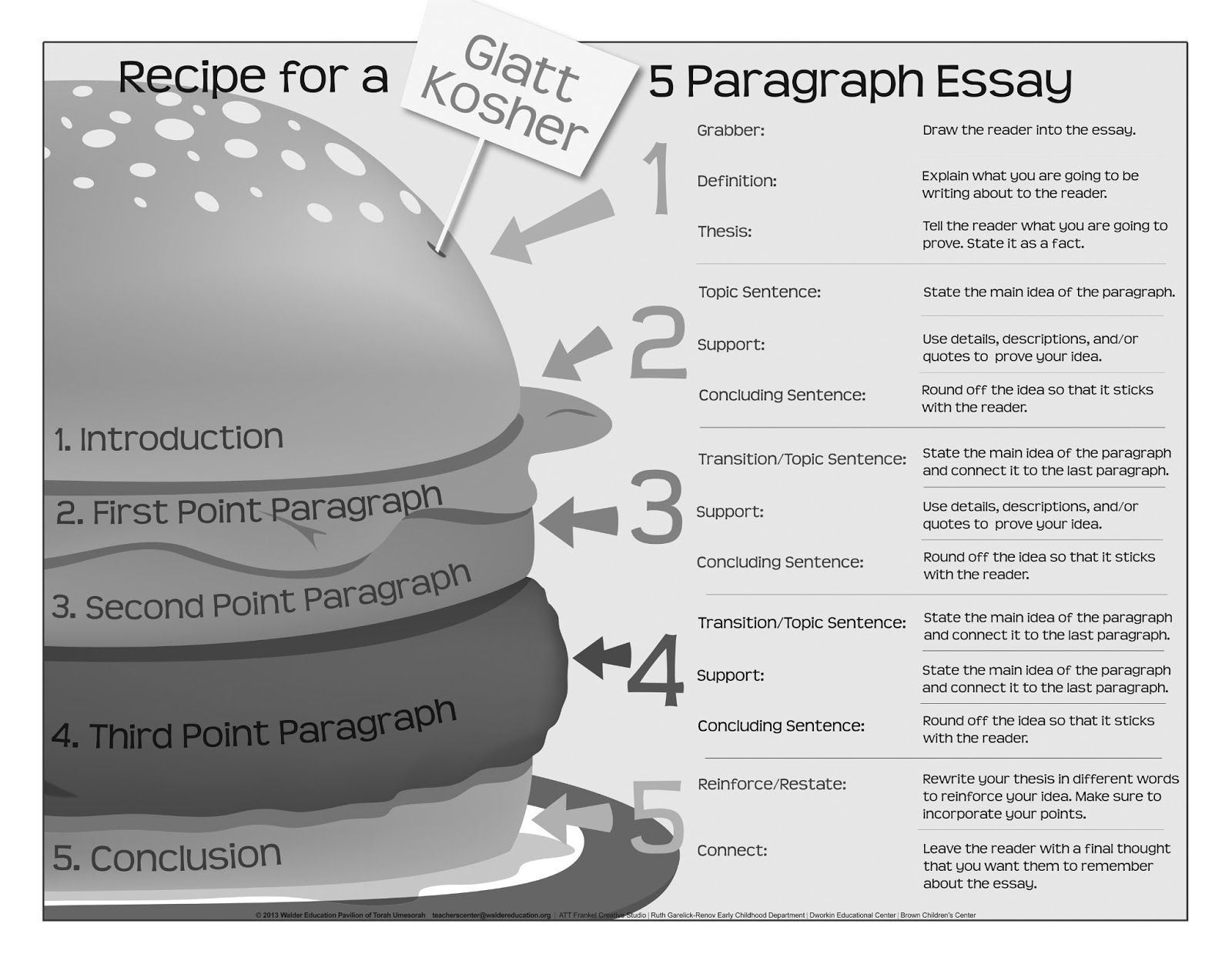 5 Paragraph Essay Structure Poster