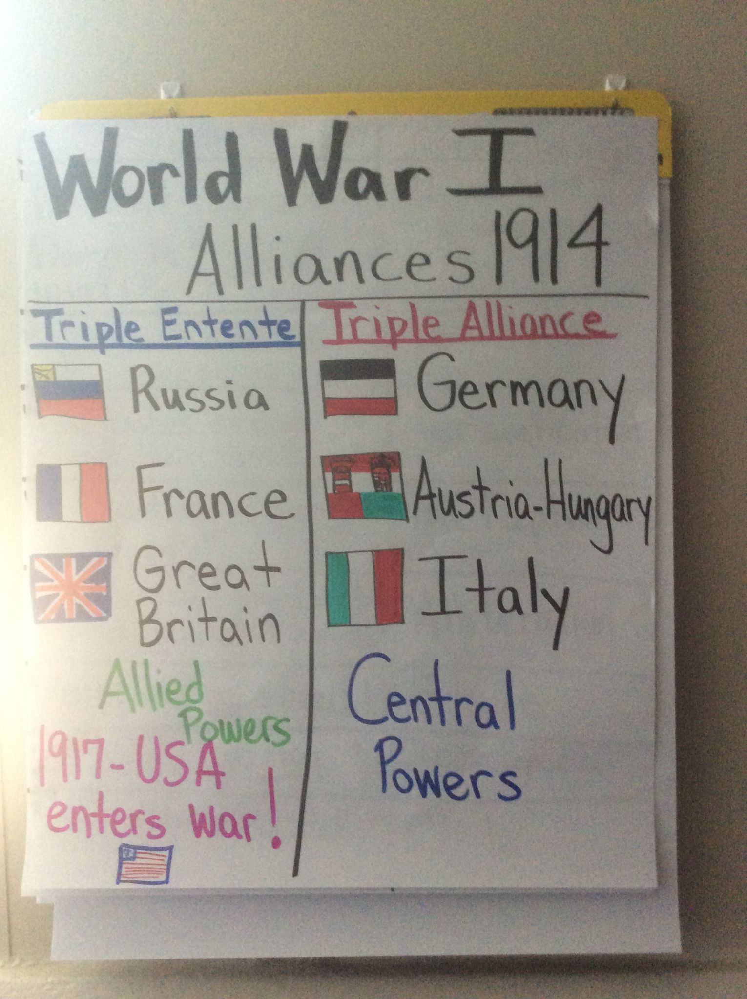 Wwi Alliance Anchor Chart 5th Grade
