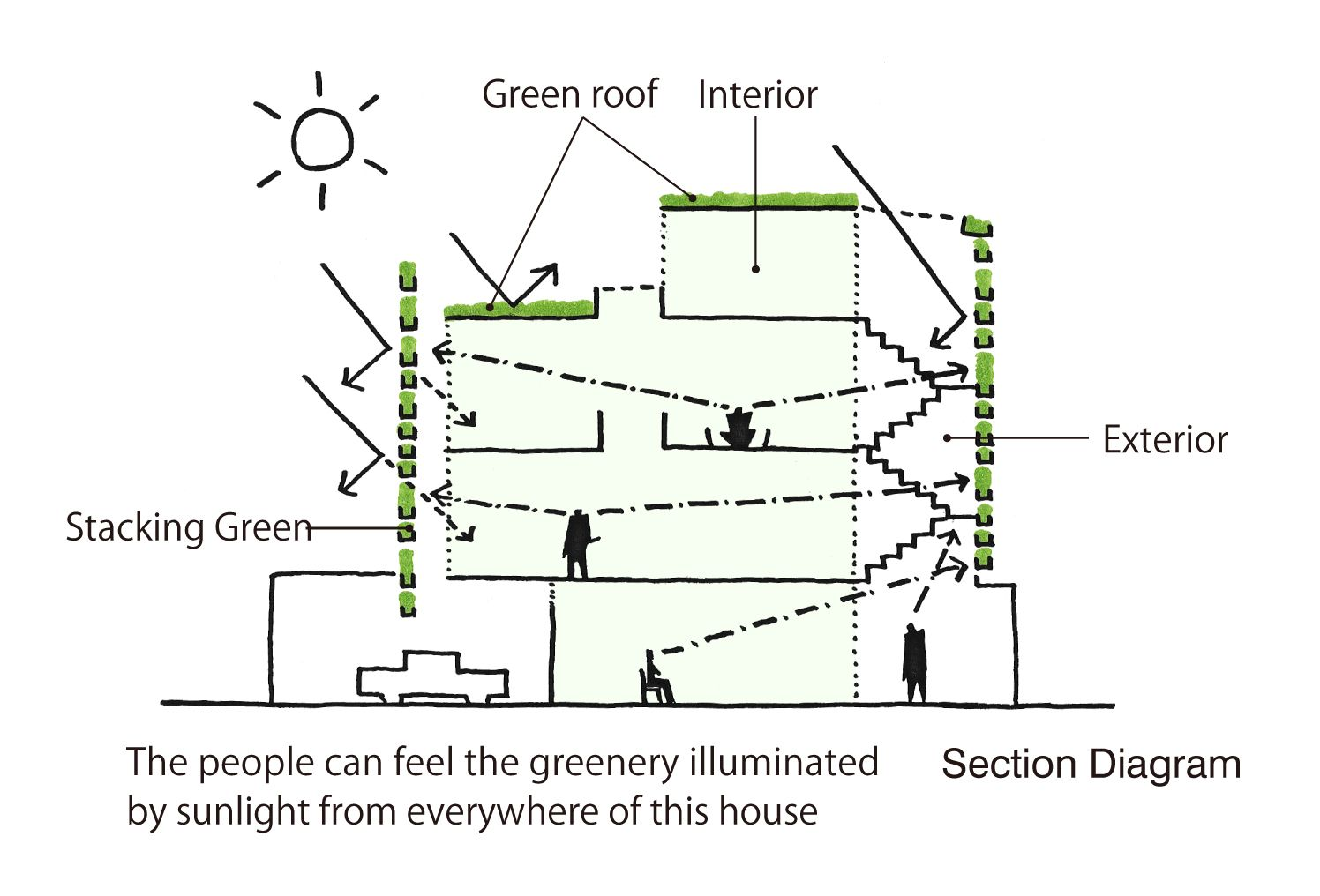 Stacking Green Schematic Section Vo Trong Nghia