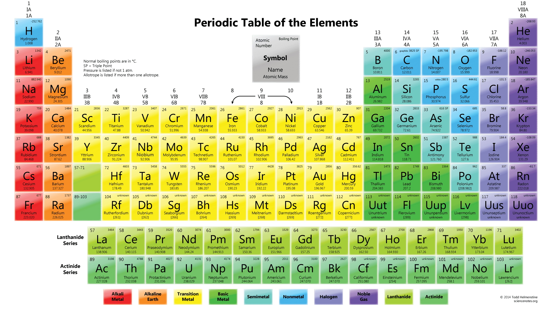 An Interactive Printable Extended Version Of The Periodic