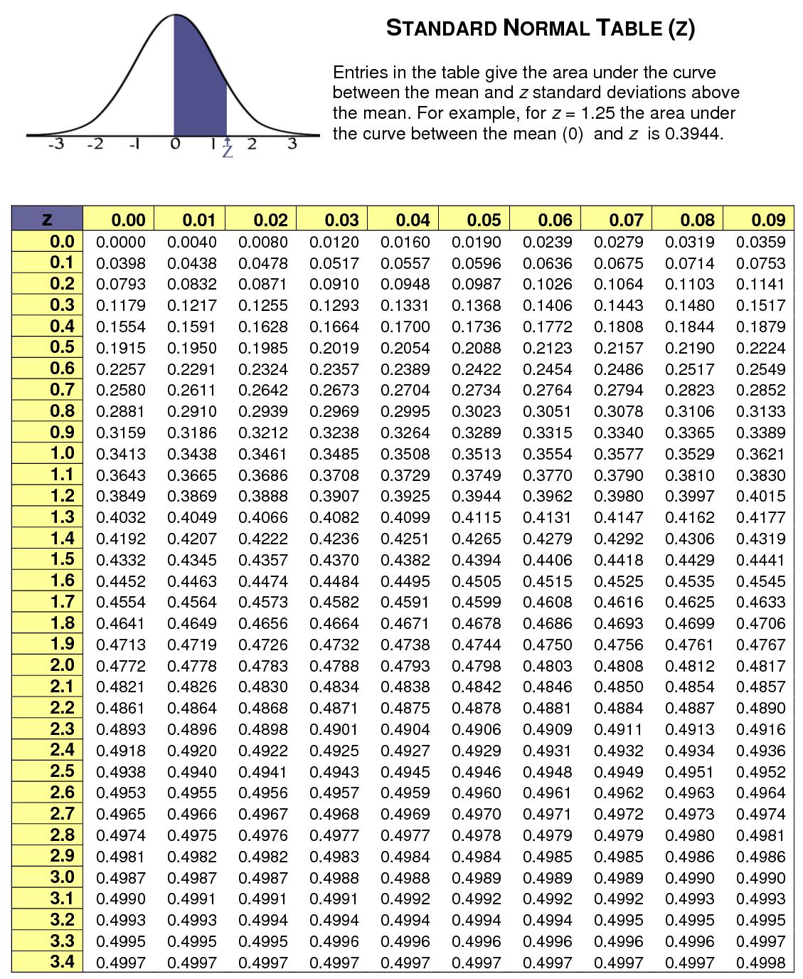 Standard Normal Distribution Chart