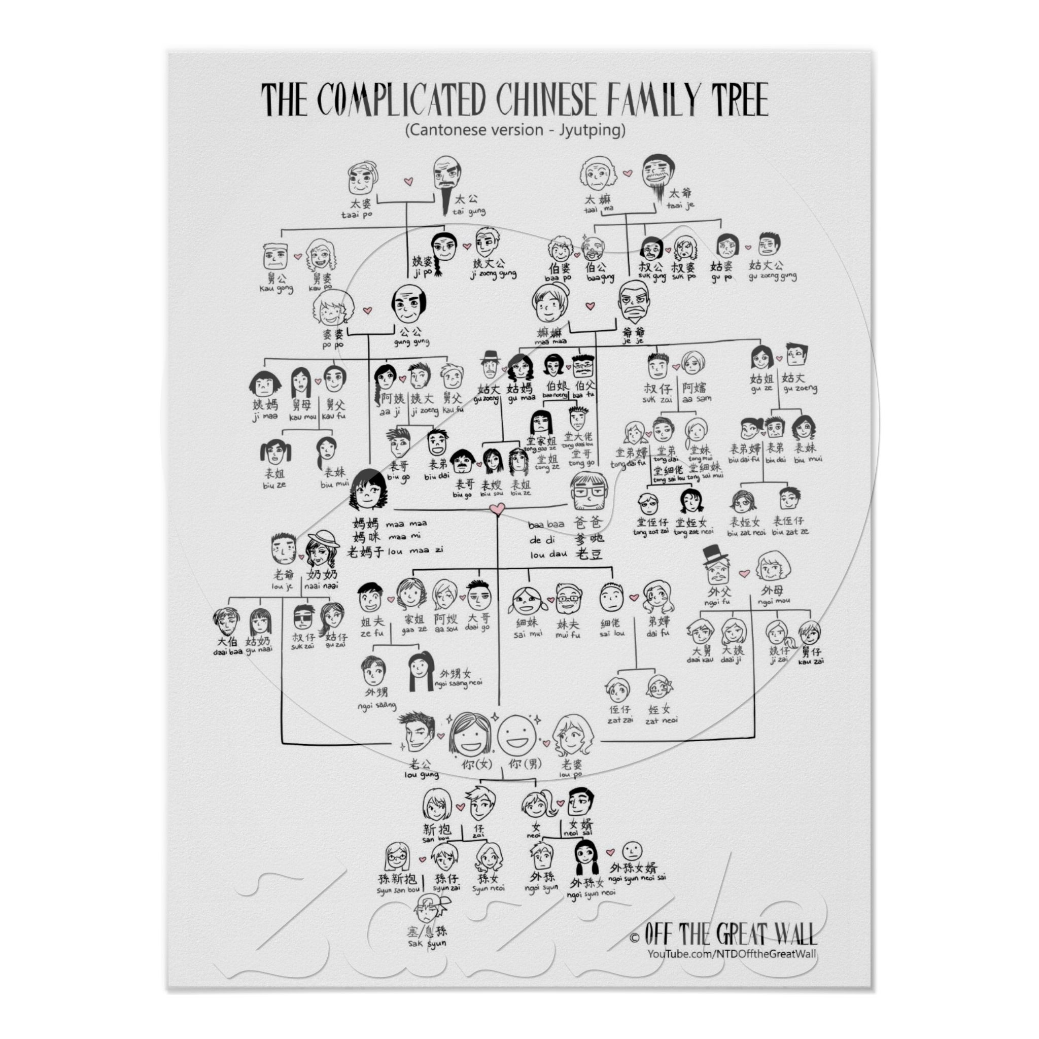 The Complicated Chinese Family Tree