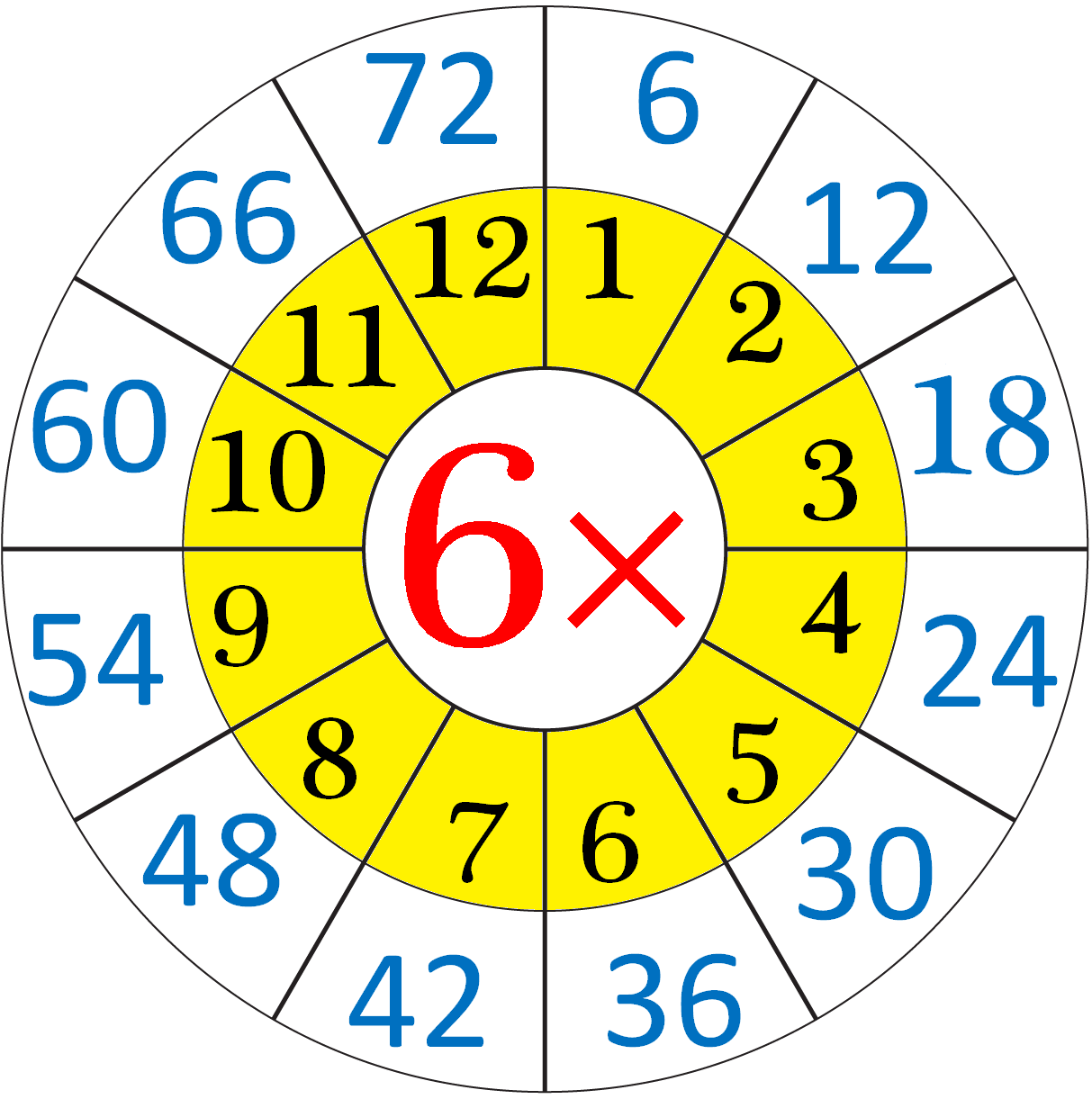 Repeated Addition By 6 S Means The Multiplication Table Of