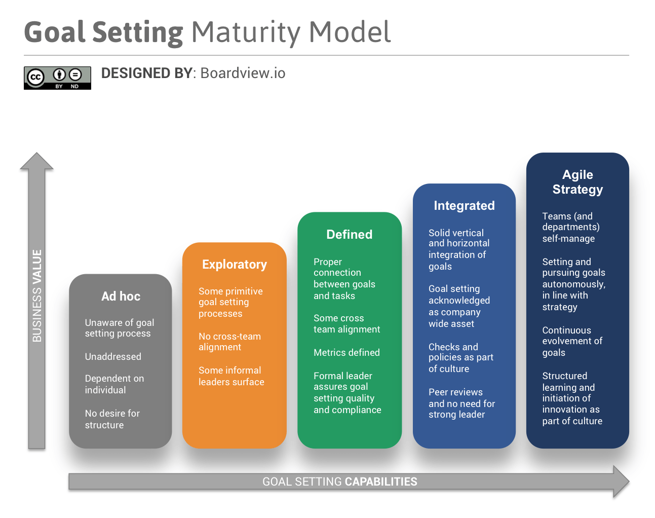 Introducing The Goal Setting Maturity Model Only 7 Of
