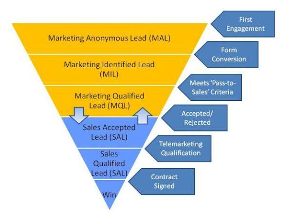 Marketing+Sales+Leads