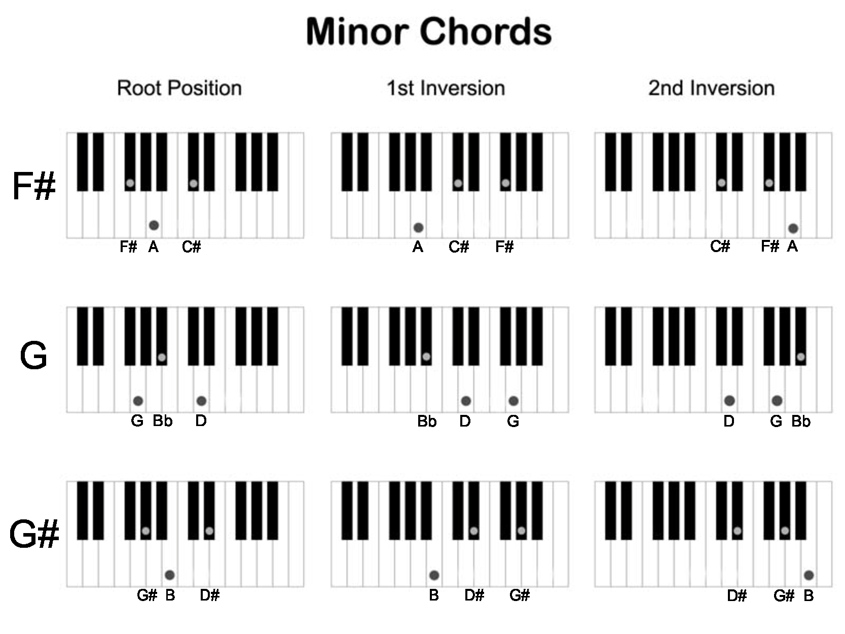 Printable Piano Chords For Beginners