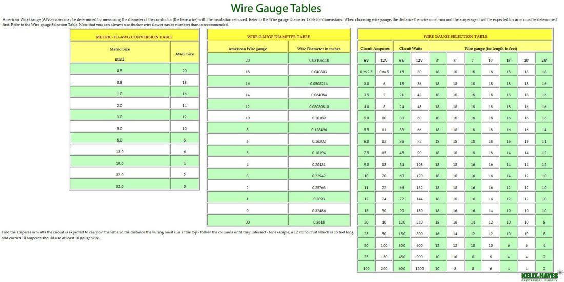how to measure binding wire gauge