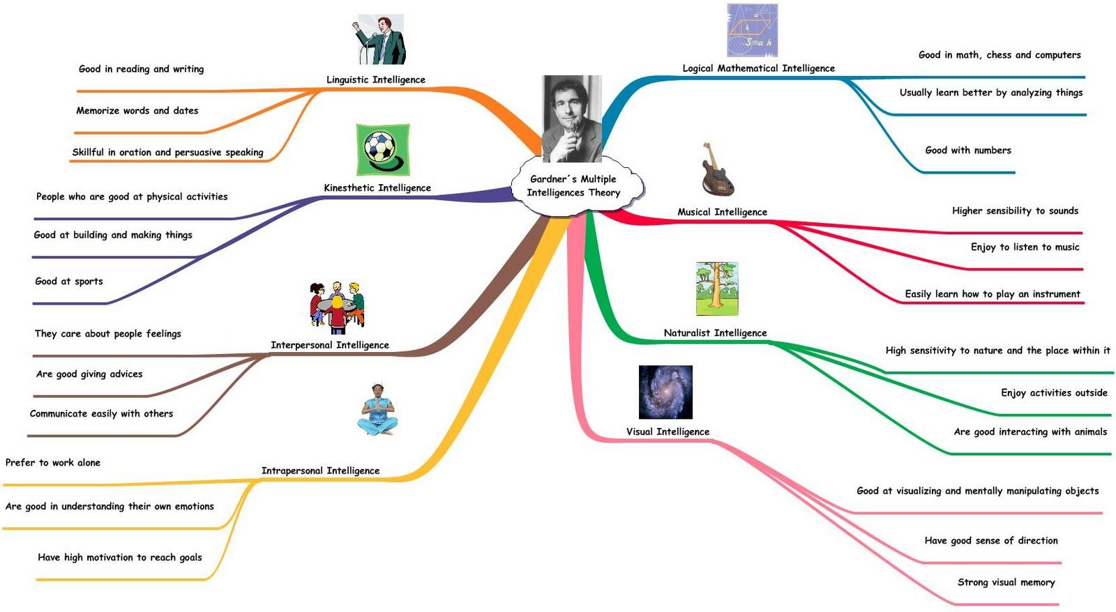 Howard Gardner S Theory Of Multiple Intelligences